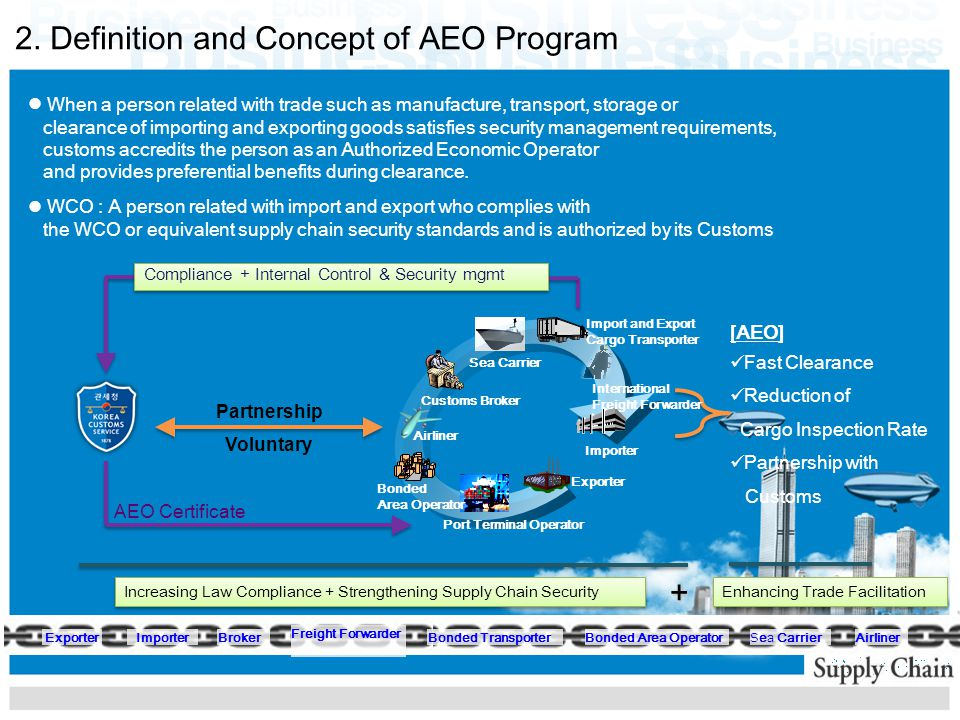 Current Status Of Aeo Mra Ppt Video Online Download