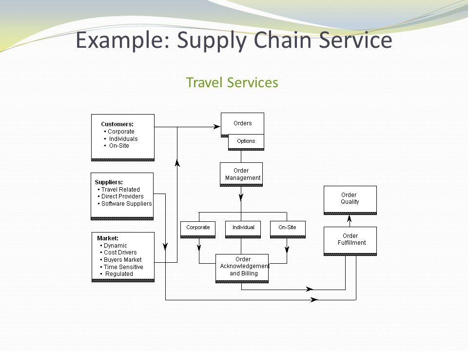 supply chain management hotel industry Students develop the ability to conceptualize, design, and implement supply  chains aligned with product, market, and customer characteristics business.