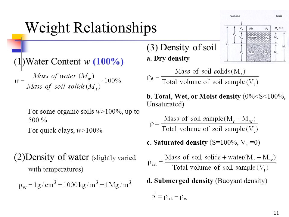 Introduction to soil mechanics ppt video online download for Soil volume calculator