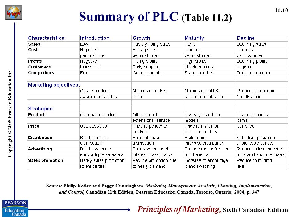 Summary of PLC (Table 11.2) Source: Philip Kotler and Peggy Cunningham, Marketing Management: Analysis, Planning, Implementation,