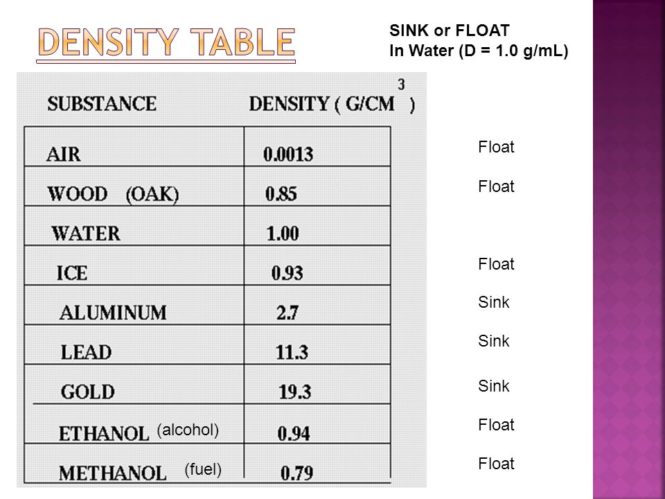 Density Table SINK or FLOAT In Water (D = 1.0 g/mL) Float Float Float