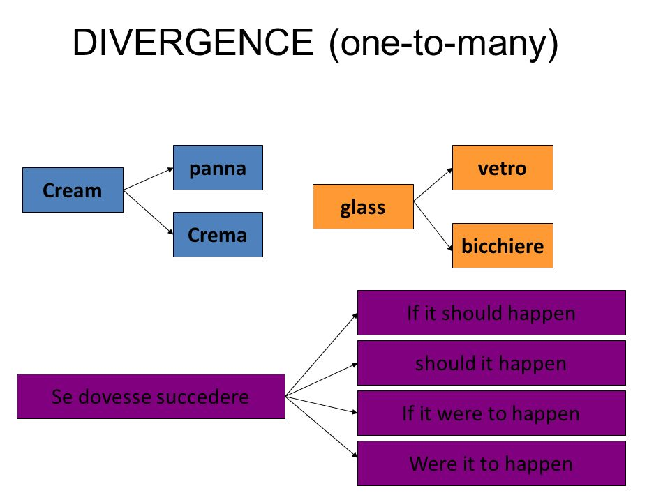 DIVERGENCE (one-to-many)
