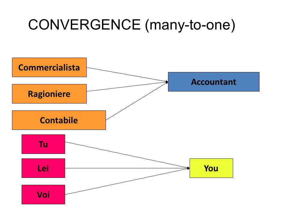 CONVERGENCE (many-to-one)