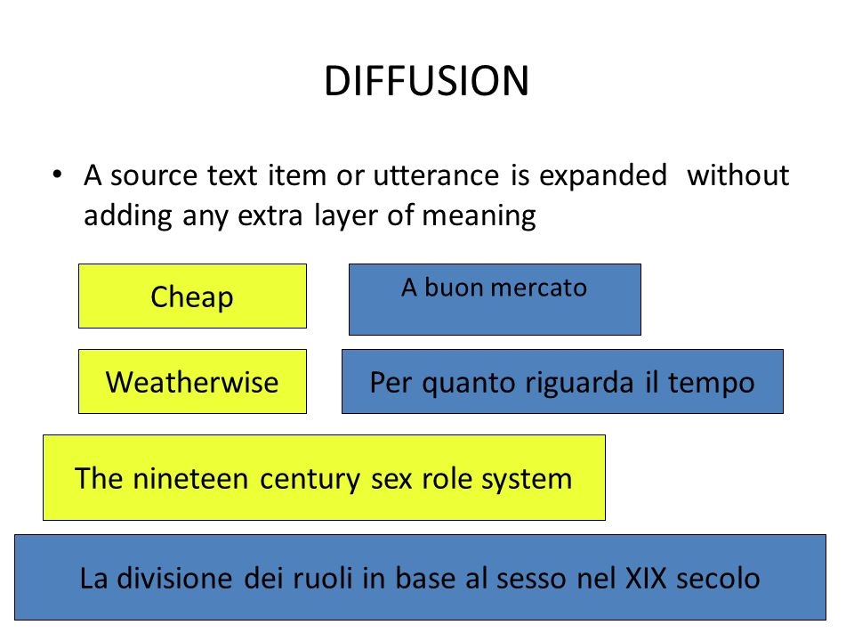 DIFFUSION A source text item or utterance is expanded without adding any extra layer of meaning. Cheap.