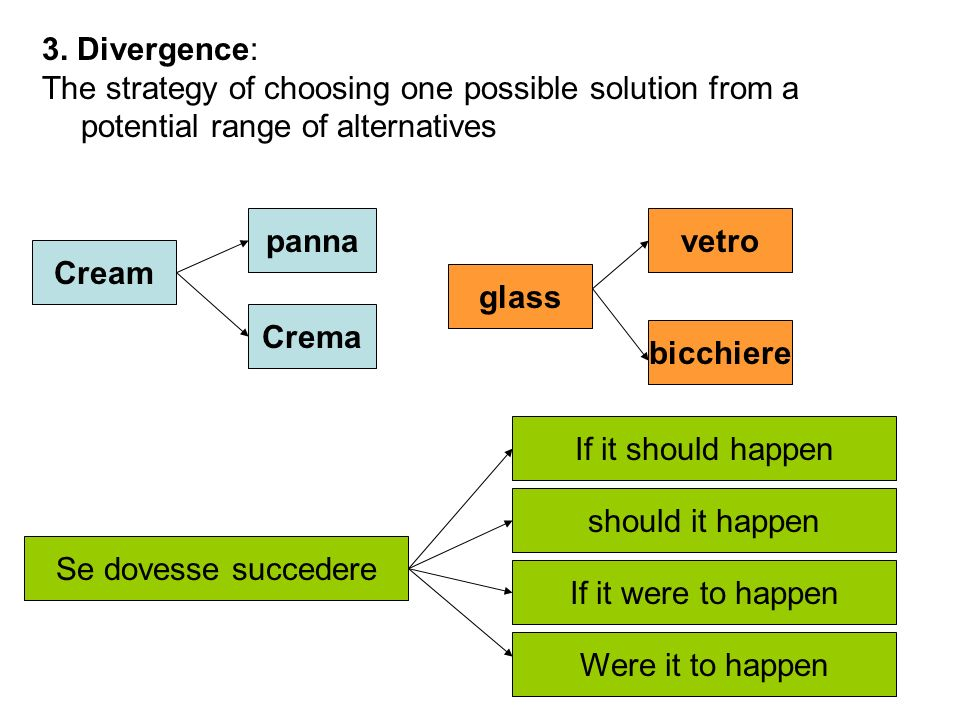 3. Divergence: The strategy of choosing one possible solution from a potential range of alternatives.