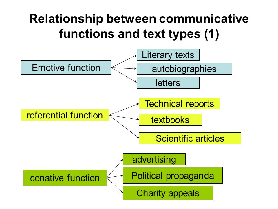 Relationship between communicative functions and text types (1)