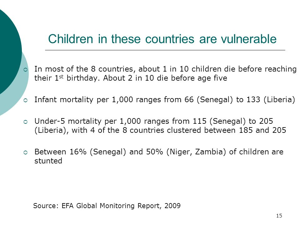 Children in these countries are vulnerable