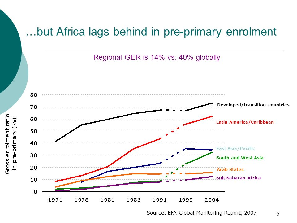 …but Africa lags behind in pre-primary enrolment