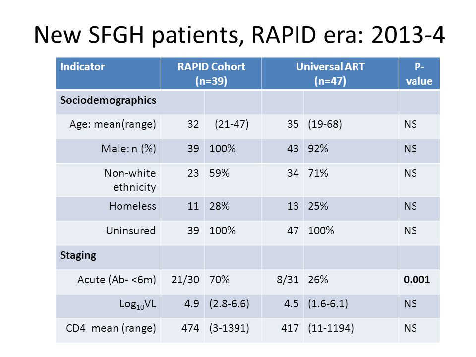 New SFGH patients, RAPID era: