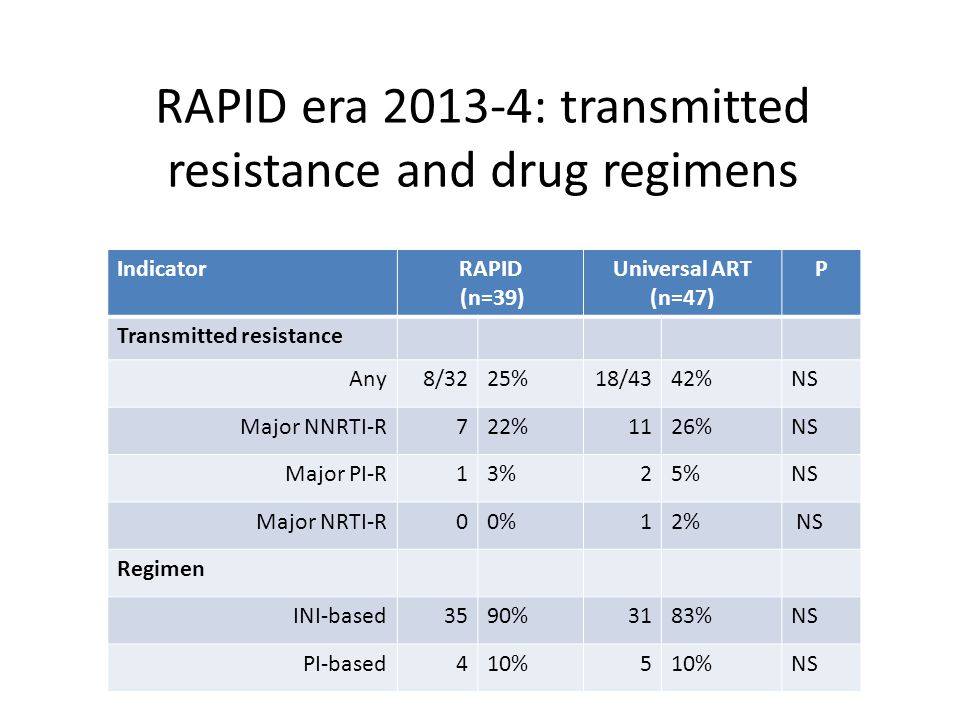 RAPID era : transmitted resistance and drug regimens