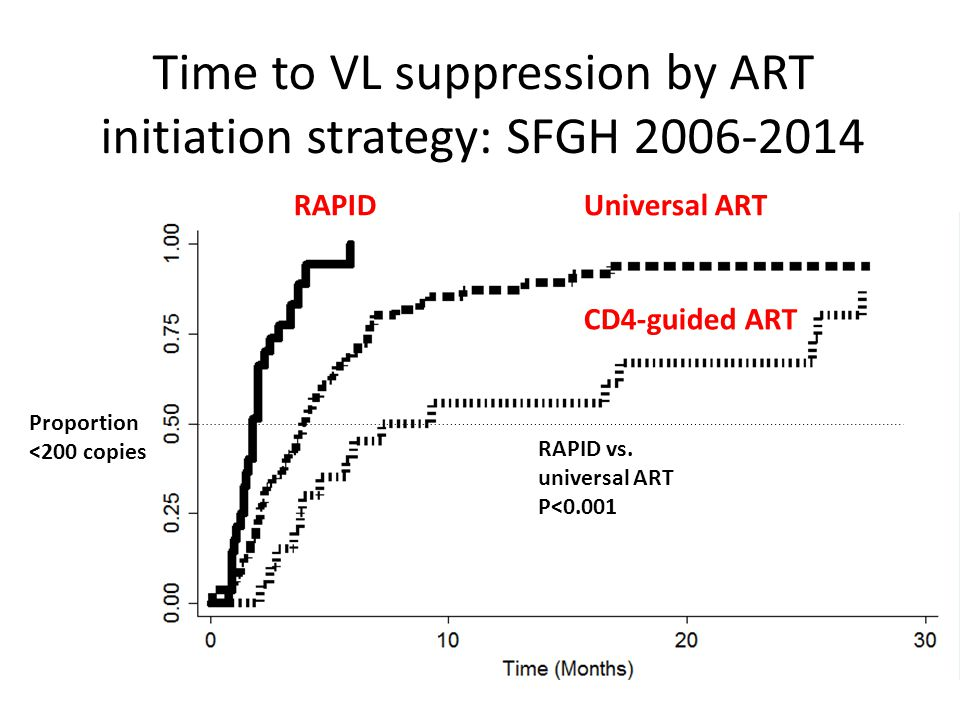 Time to VL suppression by ART initiation strategy: SFGH