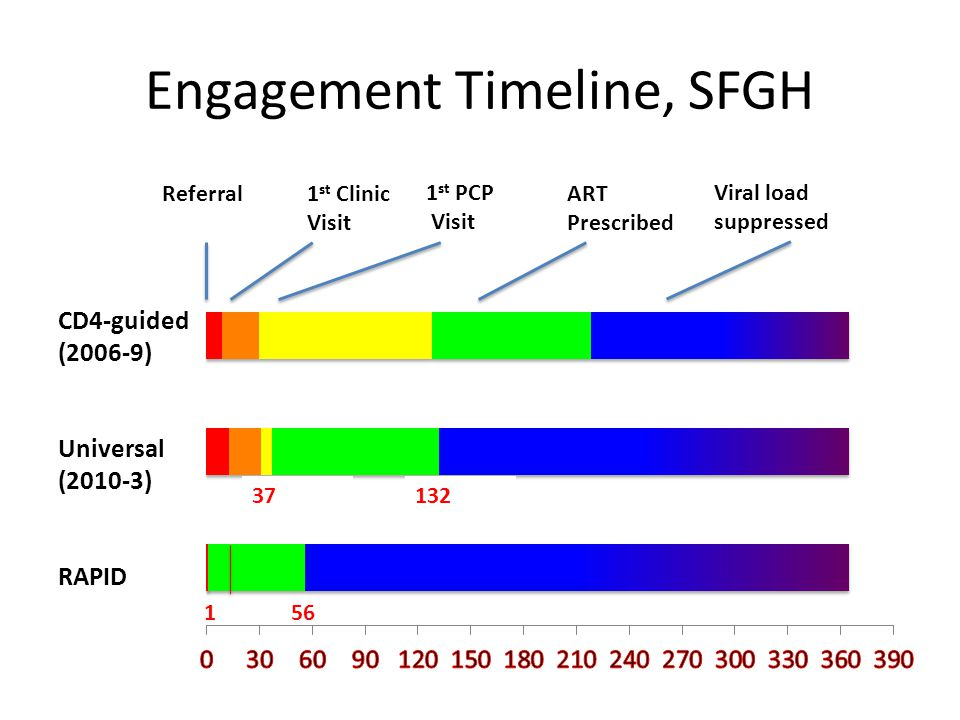Engagement Timeline, SFGH