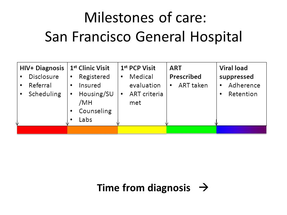 Milestones of care: San Francisco General Hospital