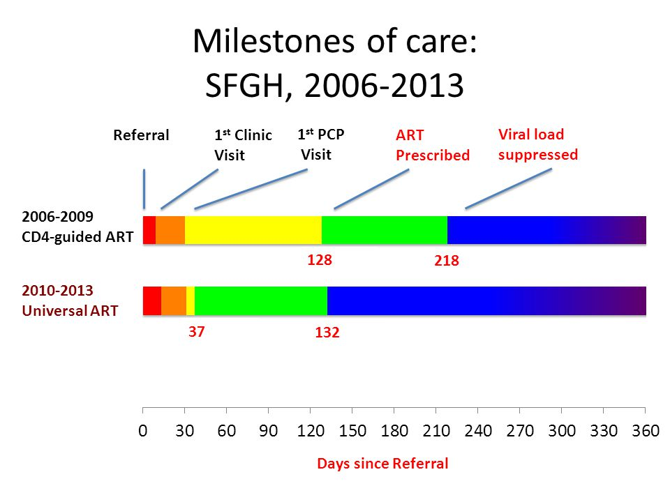 Milestones of care: SFGH,