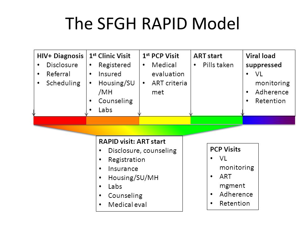 The SFGH RAPID Model HIV+ Diagnosis Disclosure Referral Scheduling