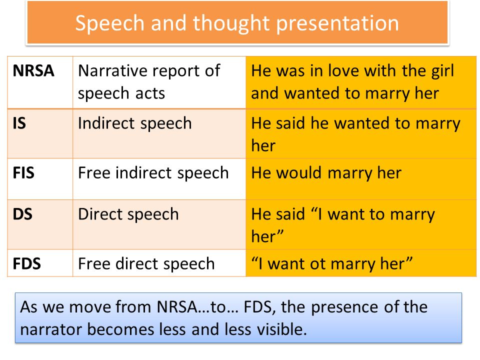 Speech and thought presentation