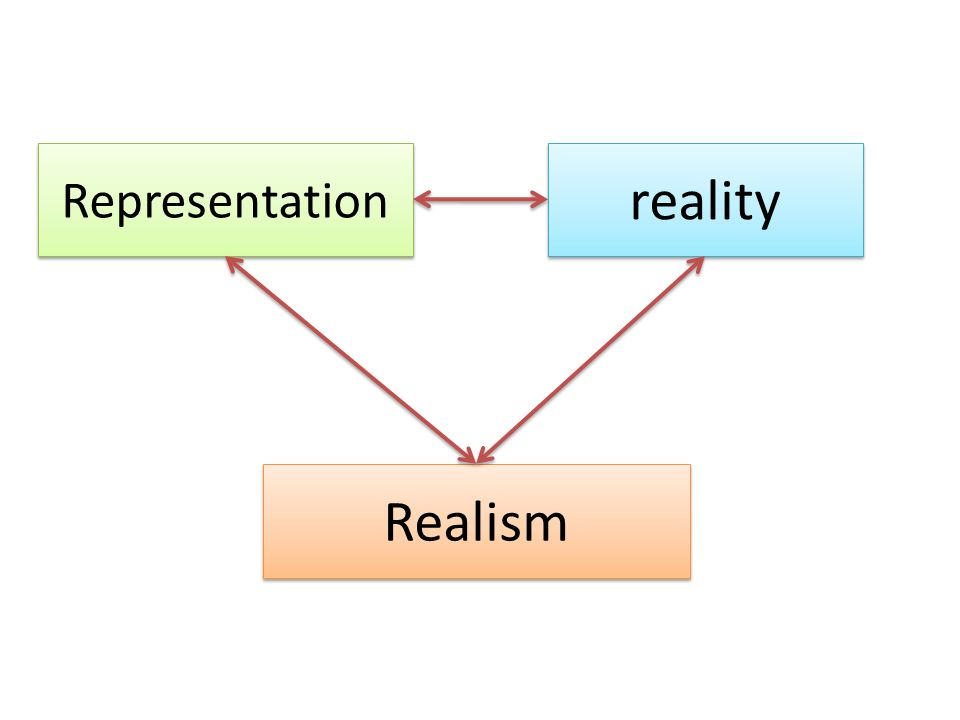 Representation reality Realism