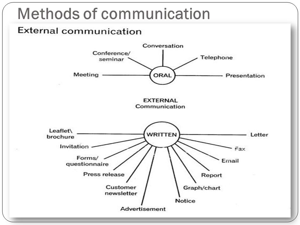 modes of communication in an organization Essential types of organizational communication a communication according to organisational structure: 1 formal communication:  such a communication is that which is associated with the formal organisation structure and the official status or the position of the communicator and the receiver.