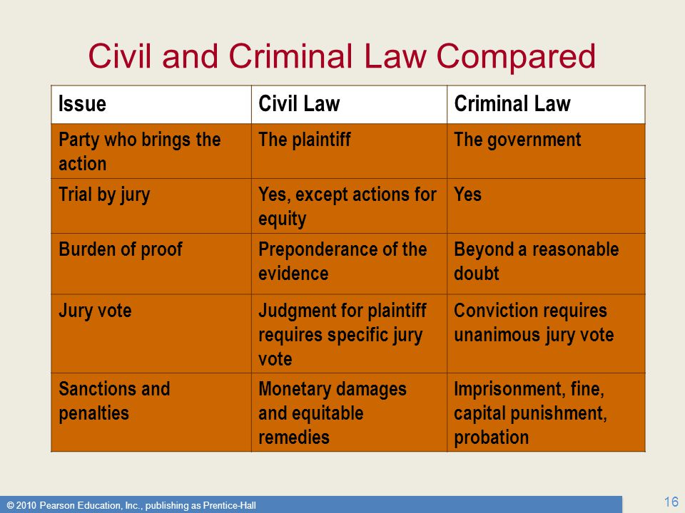 Civil and Criminal Law Compared