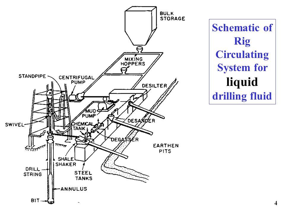 gas drilling diagram