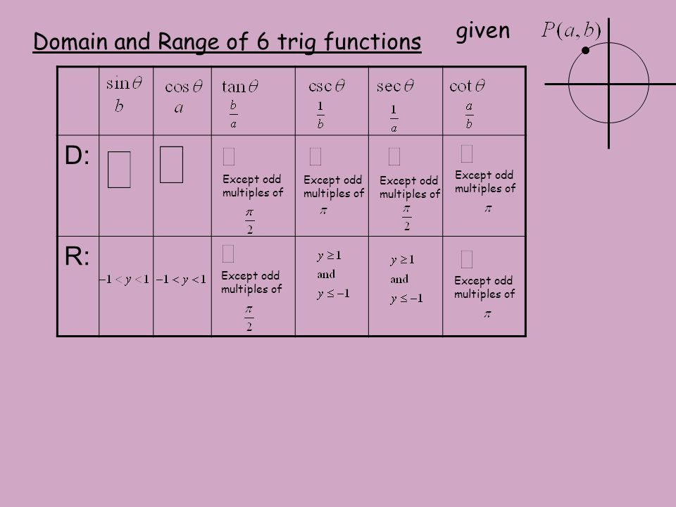 properties of the six trigonometric functions Graphs of inverse trig functions domain: [ ]1,1 − range:   2 2 π π −  2 π − -1 1 2 π 2 π − 4 π − 4 π 2 π ( ) ( ) 1 sin arcsin f x.