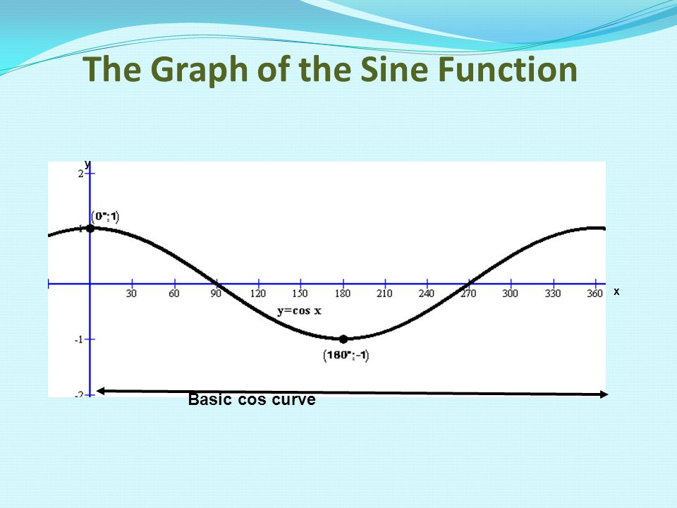 how to draw a sine function scale