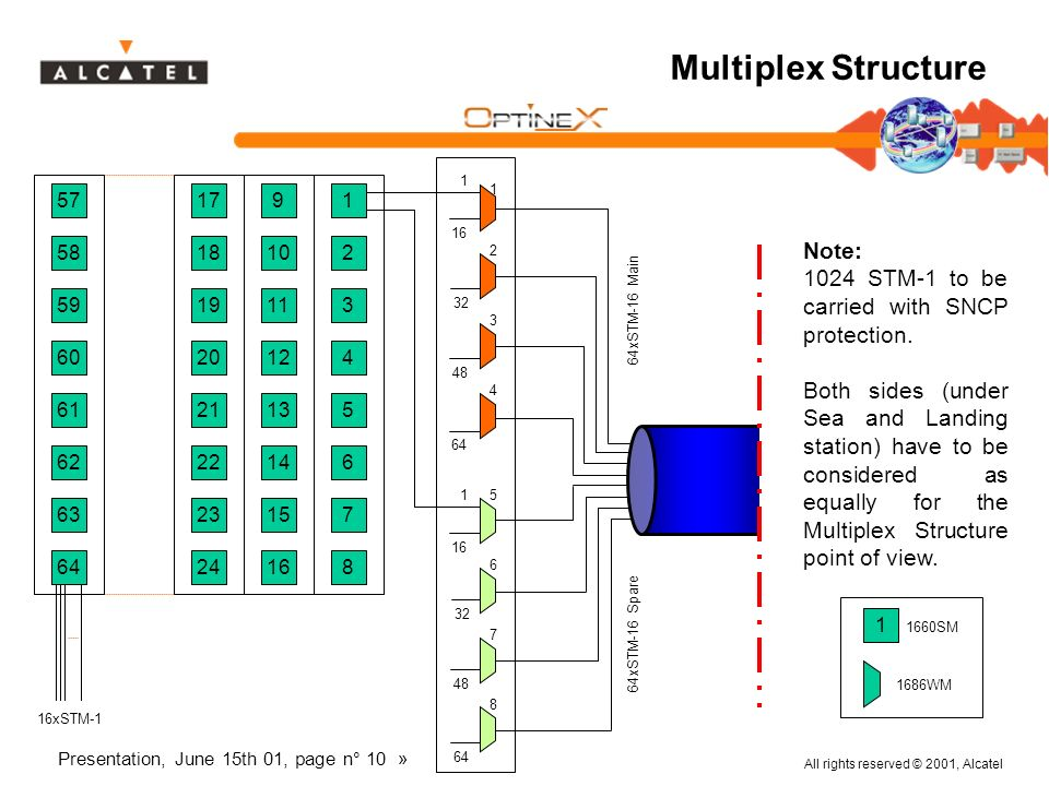 Multiplex Structure Note: