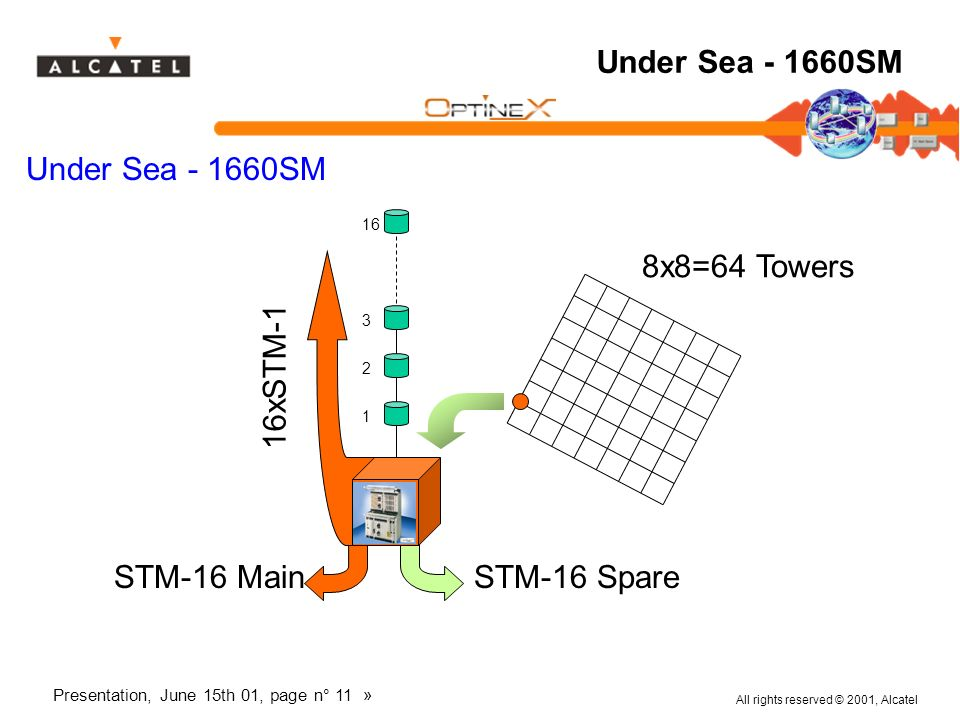 Under Sea SM 8x8=64 Towers 16xSTM-1 STM-16 Main STM-16 Spare