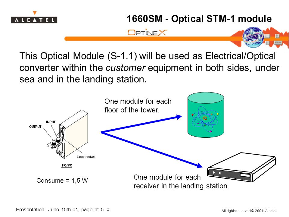 1660SM - Optical STM-1 module