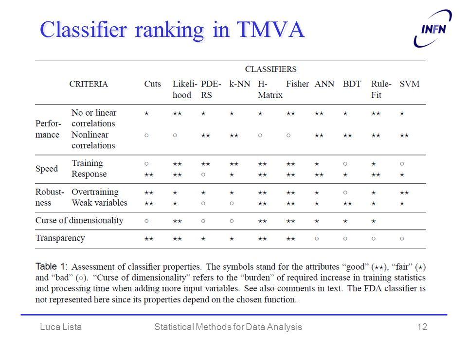Classifier ranking in TMVA