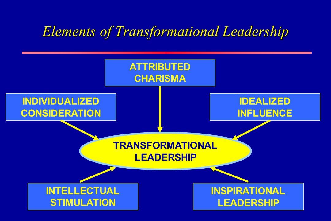 four elements of transformational leadership Four components of the transformational leadership style by nicholas c hill (fic finstlm) there is a wide array of acknowledged leadership styles one such example is the transformational leadership style.