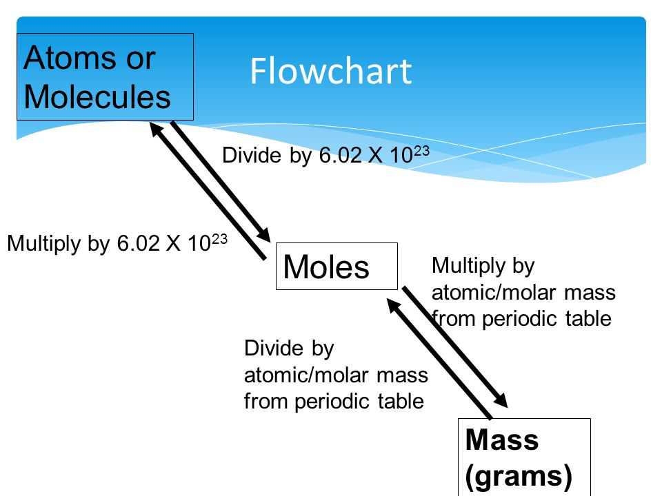 Unit 6 the mole composition and emperical formula ppt download flowchart atoms or molecules moles mass grams divide by 602 x 1023 urtaz Choice Image