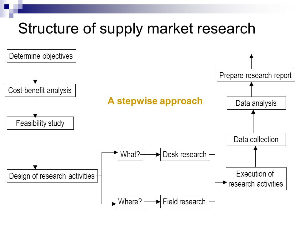 Chapter 7 Market structures and supply research - ppt video online ...