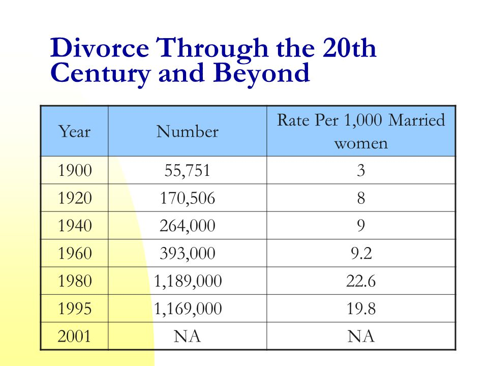 Divorce Through the 20th Century and Beyond