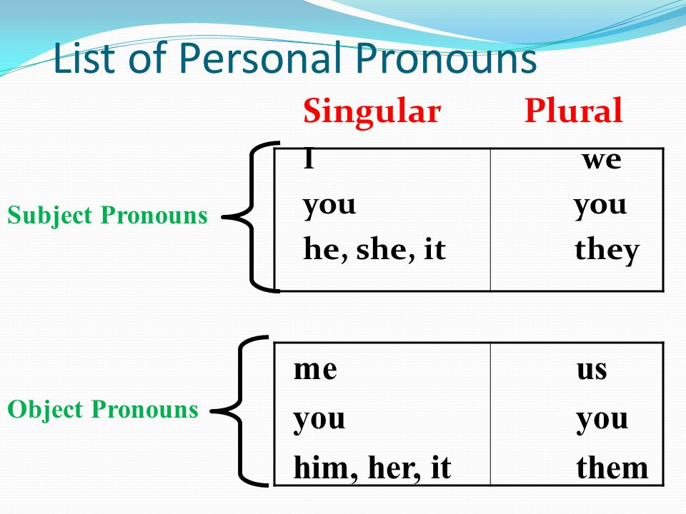 Pronouns Notes. - ppt download