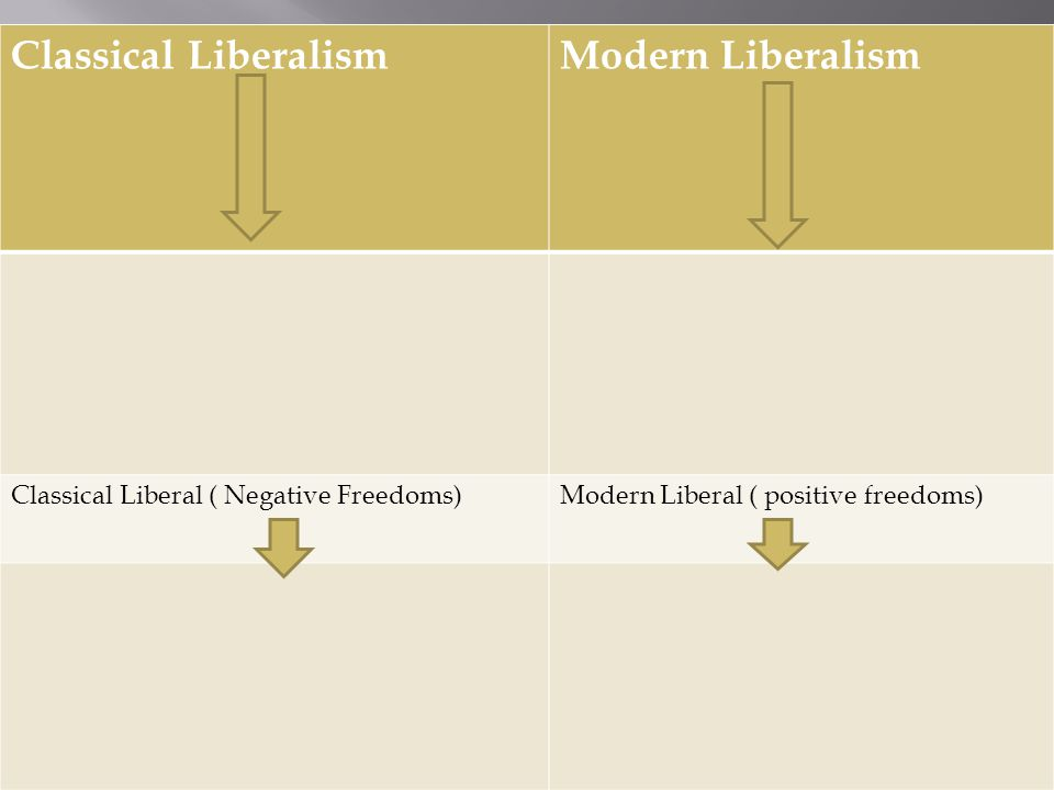 classical liberalism vs modern liberalism essay Typically liberalism can be categorized into two different strands, classical and modern (yet some thinkers advocate a third strand that is referred to as neo-liberalism), each characterized by their differing and to some extent unavoidably overlapping attitudes regarding the theory behind the .