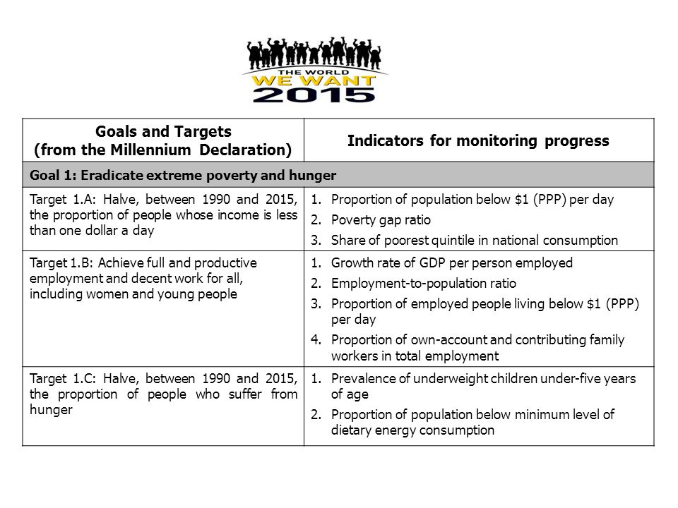 (from the Millennium Declaration) Indicators for monitoring progress