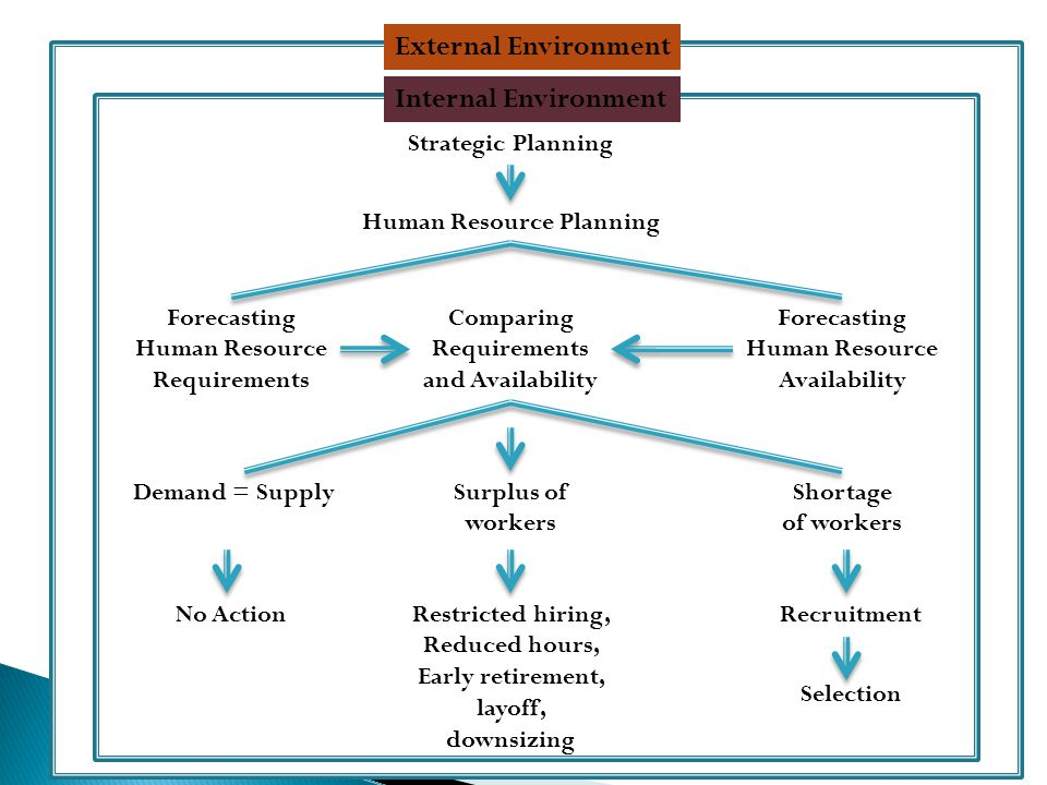 external environment hr planning Human resource planning reference tools table of contents tab : potential risks in the external environment so that the department can identify specific strategies to manage those risks workforce planning human resource.