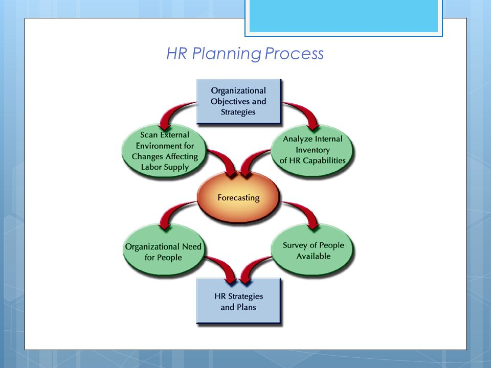 internal factors for hr planning essay Business factors that underpin human resource planning business factors that underpin human resource the entire hr process has been e-enabled internal.