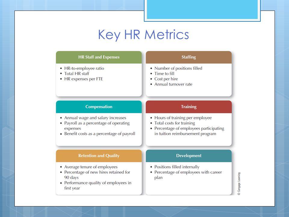 Human Resources S Irc ~ Hr Metrics