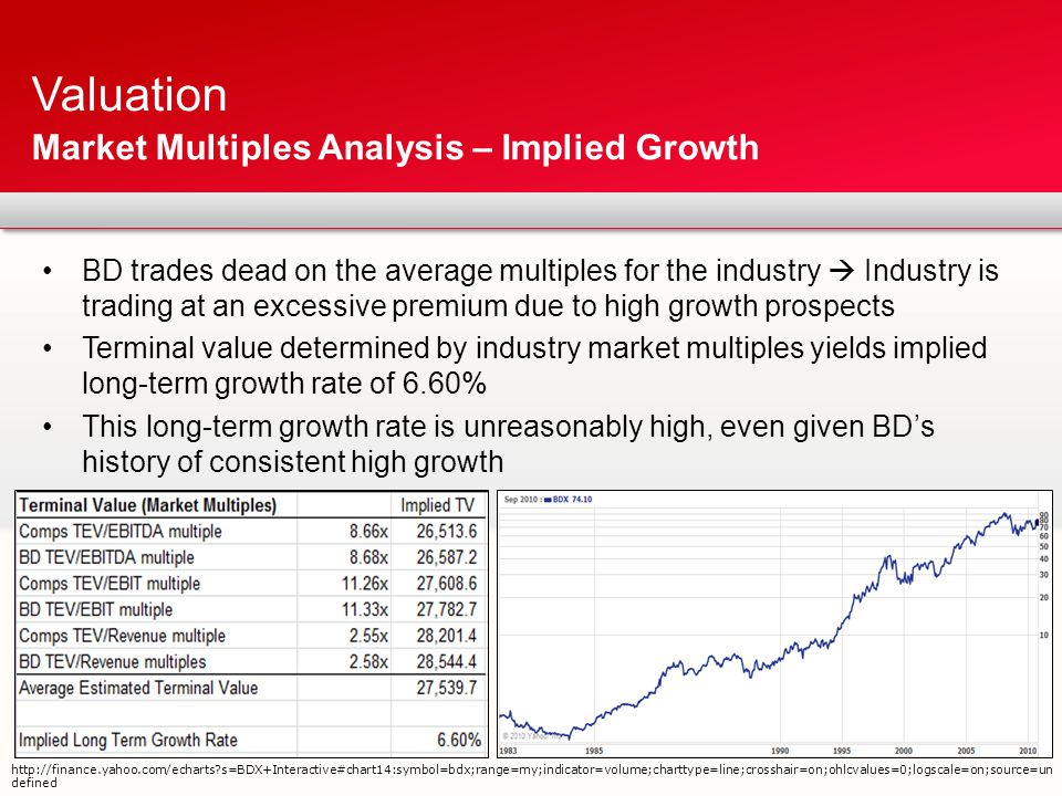Using industry average multiples for valuation finance essay