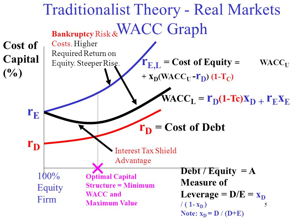 """debt and equity in capital structure """"capital structure"""" = how investment (asset ownership) is financed    = use of  debt vs equity (how much of each) as sources of financial capital traditionally."""