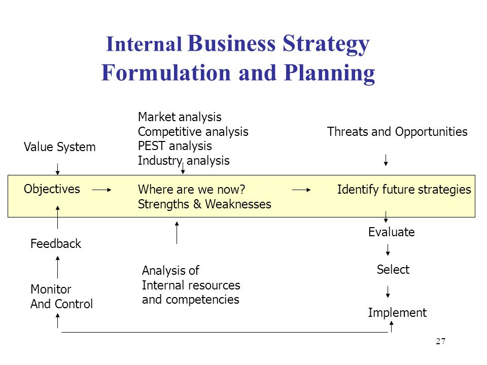 Mastering business planning and strategy formulation