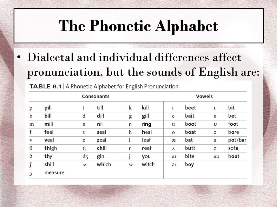 The Phonetic Alphabet Dialectal and individual differences affect pronunciation, but the sounds of English are: