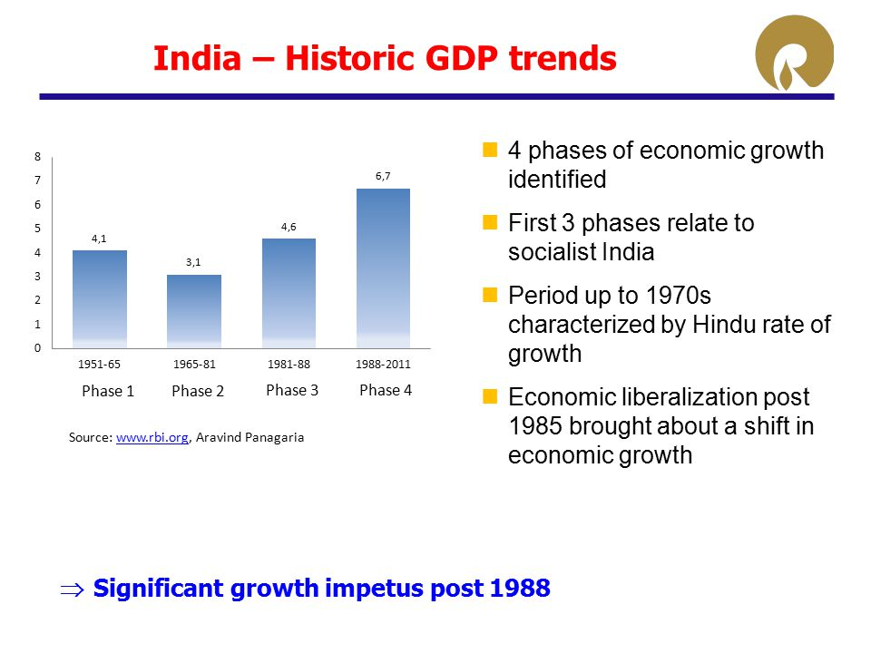 india economic slowdown essay help