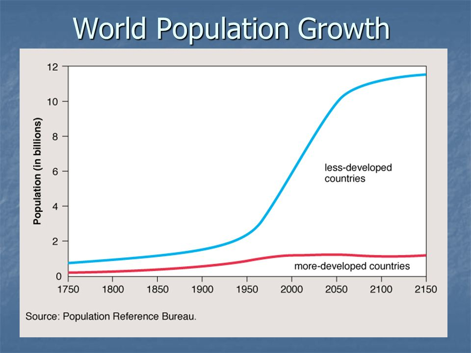 essay about world population growth Free essay: human population growth is becoming a huge issue in our world  today the population is increasing rapidly the reason that it is becoming a.