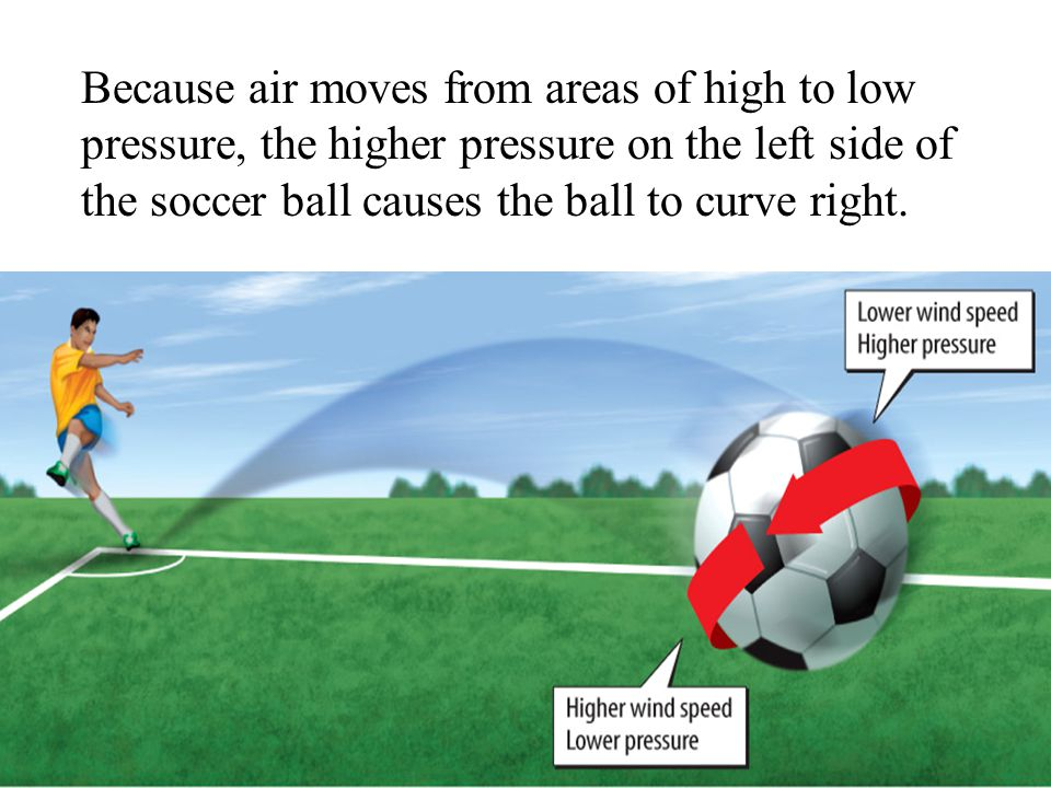 Because air moves from areas of high to low pressure, the higher pressure on the left side of the soccer ball causes the ball to curve right.