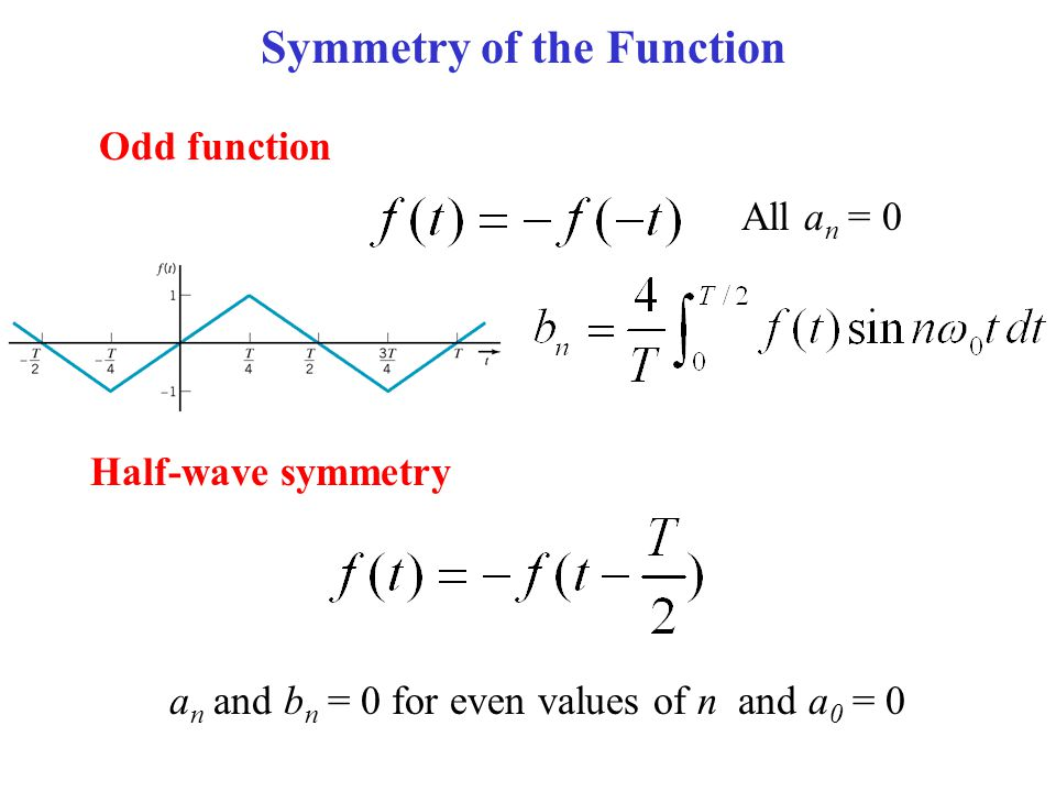 how to find symmetry of a function