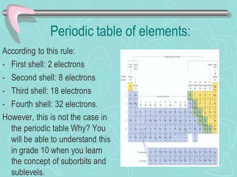 Periodic Table 10th element on the periodic table : The Periodic Table Chapter ppt download