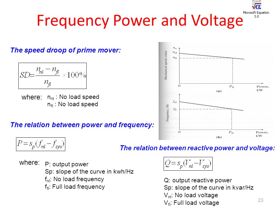 voltage and reactive power relationship